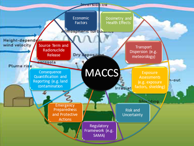 MACCS Wheel